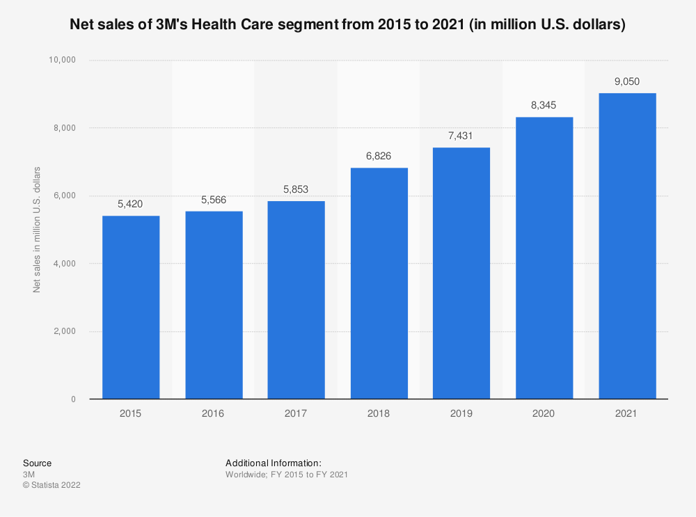 Statistic: Net sales of 3M's Health Care segment from 2015 to 2020 (in million U.S. dollars) | Statista