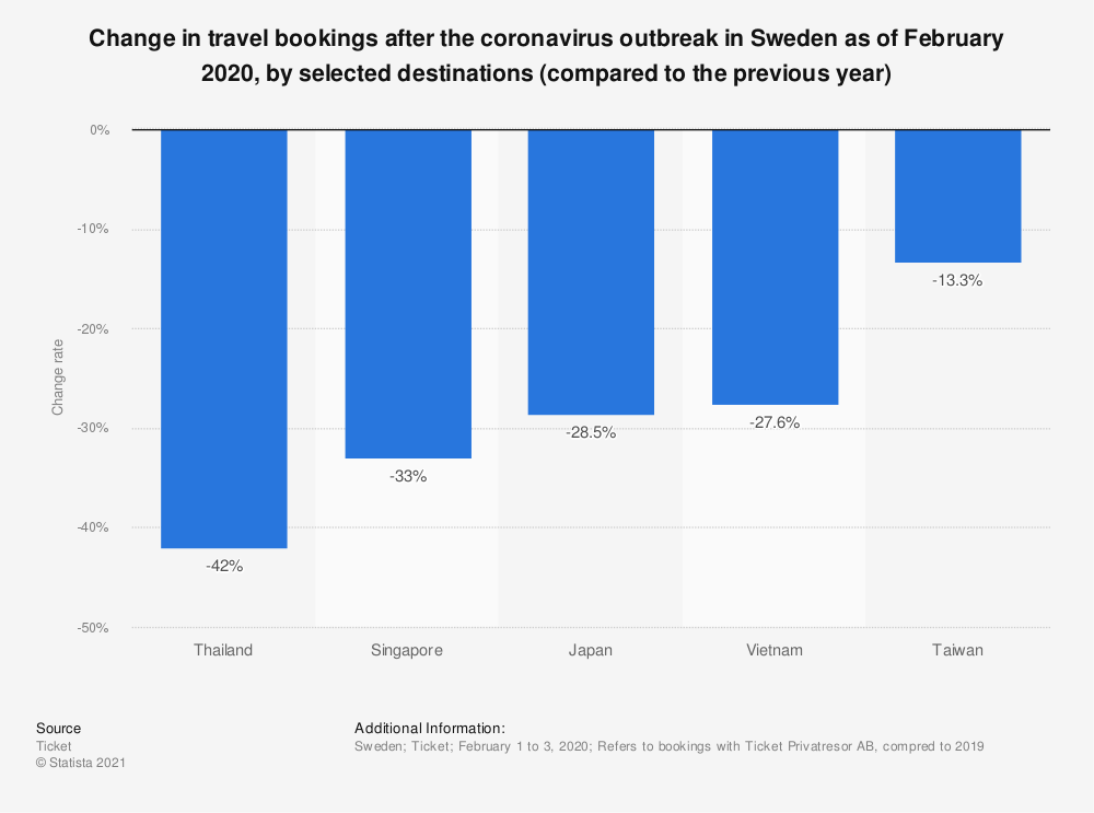 Statistic: Change in travel bookings after the coronavirus outbreak in Sweden as of February 2020, by selected destinations (compared to the previous year) | Statista