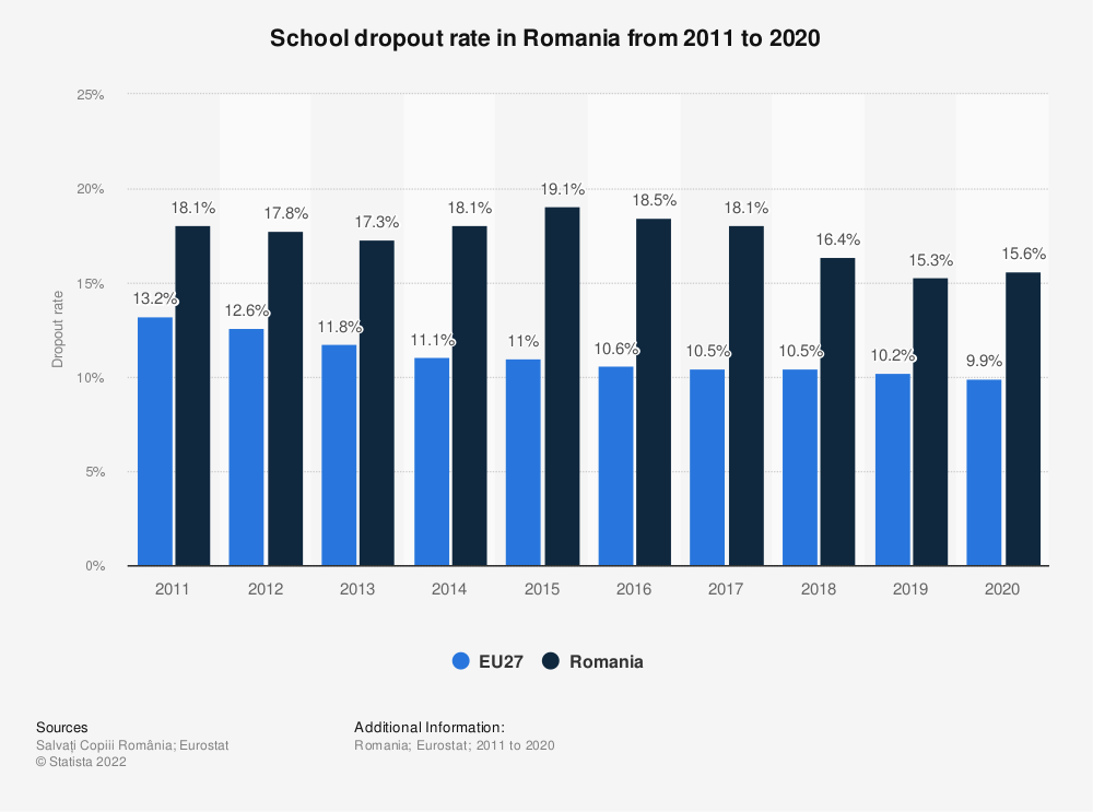 Statistic: School dropout rate in Romania from 2011 to 2018 | Statista