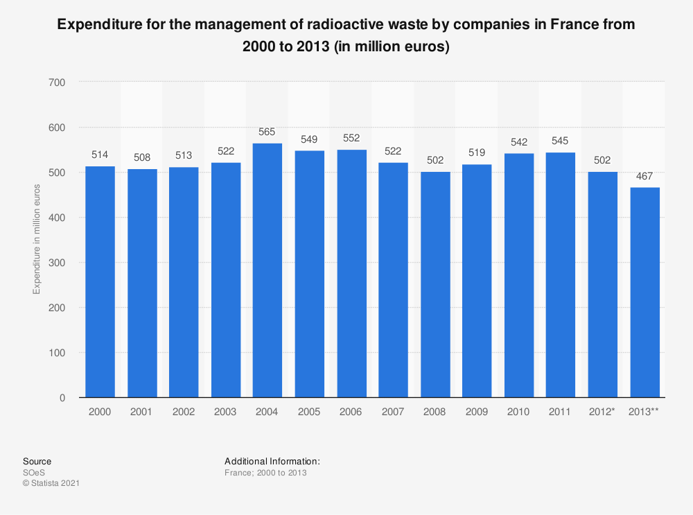 Statistic: Expenditure for the management of radioactive waste by companies in France from 2000 to 2013 (in million euros)   Statista