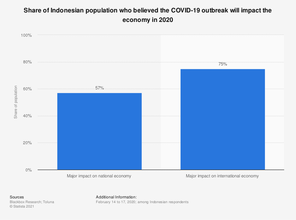 Statistic: Share of Indonesian population who believed the COVID-19 outbreak will impact the economy in 2020   Statista