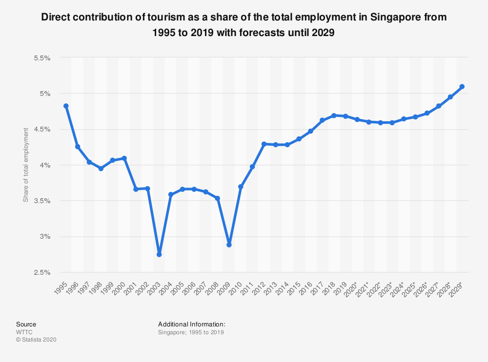 Statistic: Direct contribution of tourism as a share of the total employment in Singapore from 1995 to 2019 with forecasts until 2029   Statista