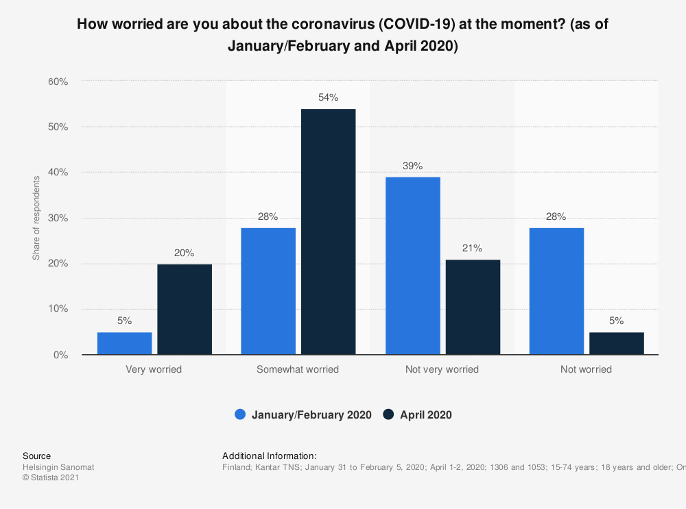Statistic: How worried are you about the coronavirus (COVID-19) at the moment? (as of January/February and April 2020) | Statista