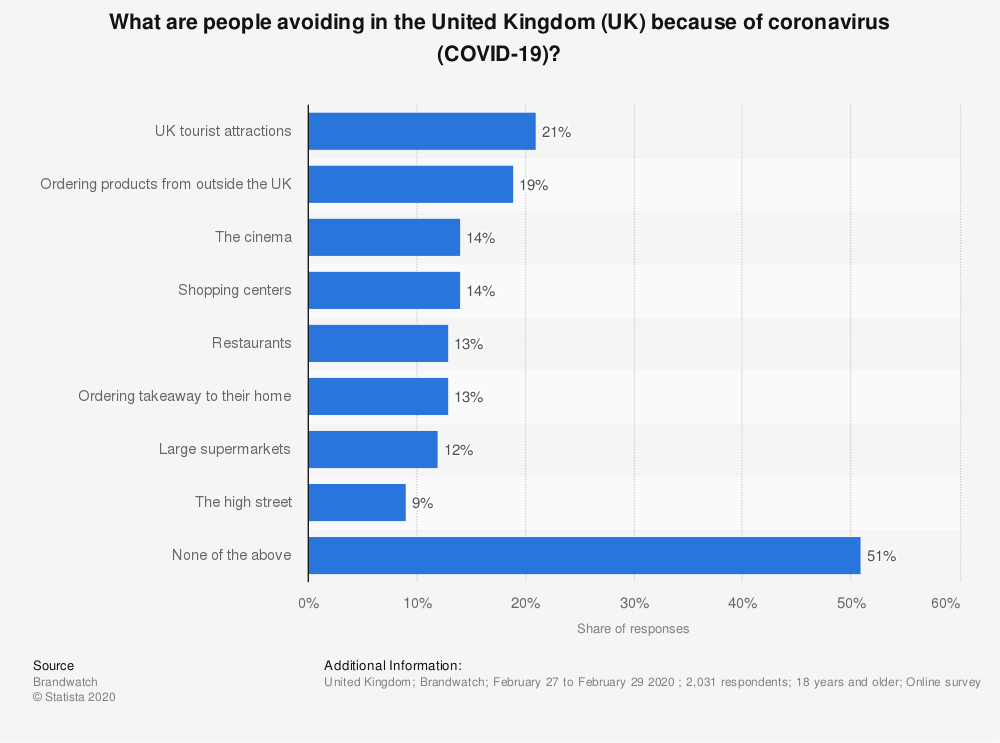 Statistic: What are people avoiding in the United Kingdom (UK) because of coronavirus (COVID-19)? | Statista