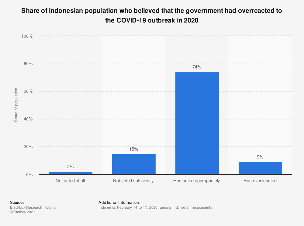 Statistic: Share of Indonesian population who believed that the government had overreacted to the COVID-19 outbreak in 2020 | Statista