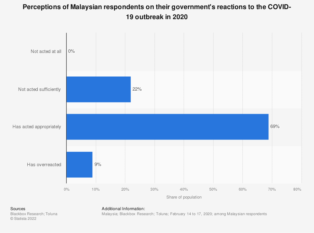 Statistic: Perceptions of Malaysian respondents on their government's reactions to the COVID-19 outbreak in 2020 | Statista