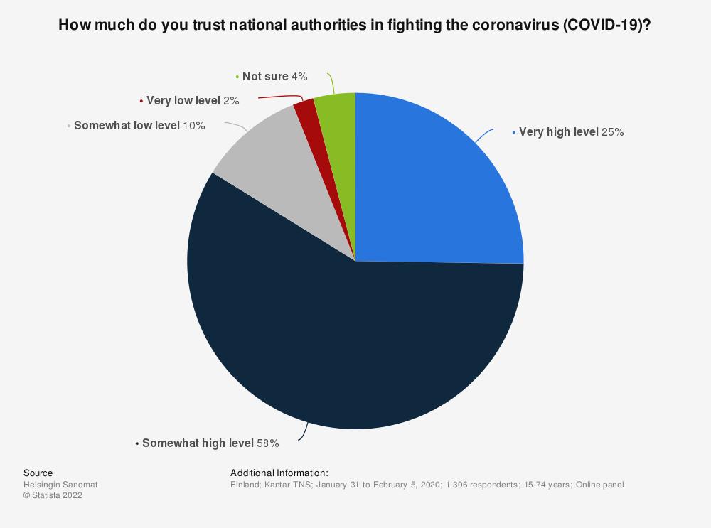 Statistic: How much do you trust national authorities in fighting the coronavirus (COVID-19)?  | Statista