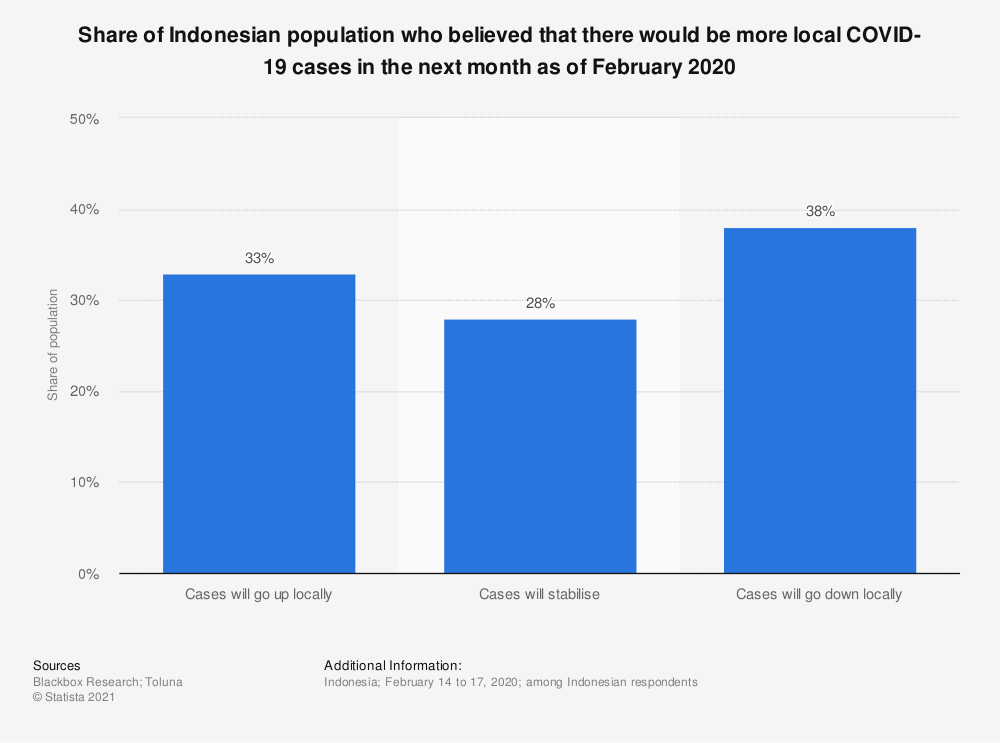 Statistic: Share of Indonesian population who believed that there would be more local COVID-19 cases in the next month as of February 2020 | Statista