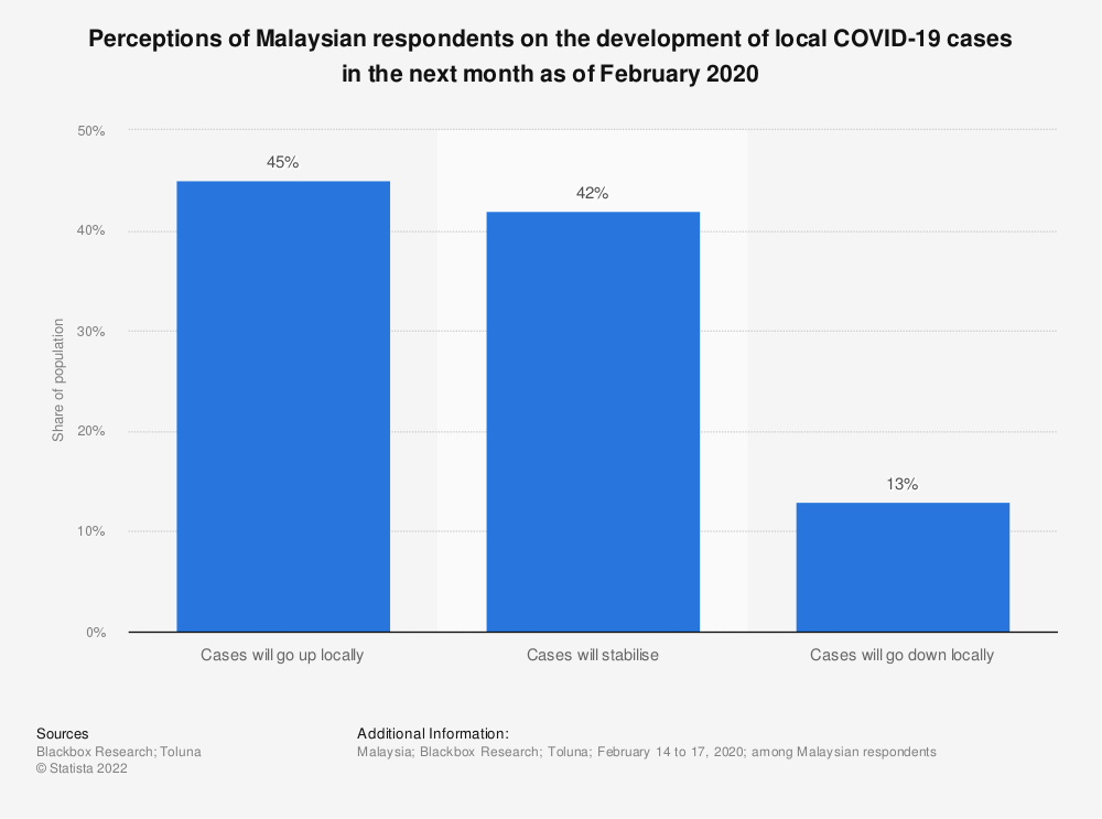 Statistic: Perceptions of Malaysian respondents on the development of local COVID-19 cases in the next month as of February 2020 | Statista