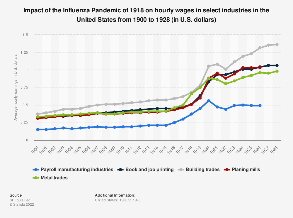 Statistic: Impact of the Influenza Pandemic of 1918 on hourly wages in select industries in the United States from 1900 to 1928 (in U.S. dollars) | Statista