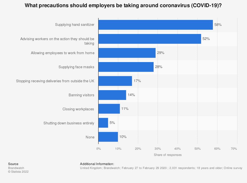 Statistic: What precautions should employers be taking around coronavirus (COVID-19)? | Statista