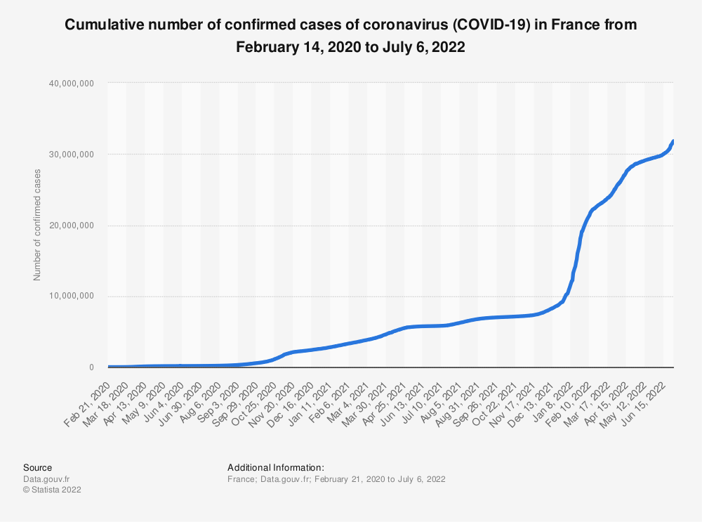Statistic: Number of confirmed cases of coronavirus (COVID-19) in France from February 21 to May 28, 2020 | Statista