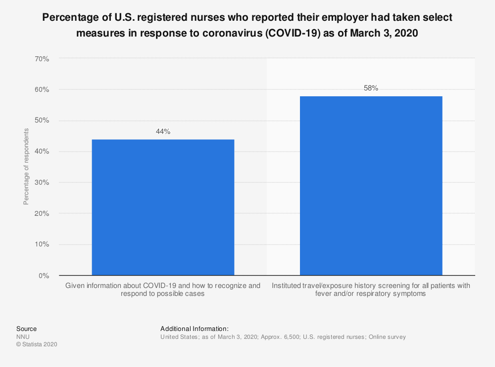 Statistic: Percentage of U.S. registered nurses who reported their employer had taken select measures in response to coronavirus (COVID-19) as of March 3, 2020 | Statista