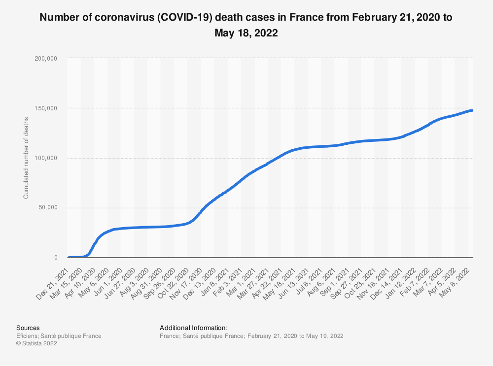 Statistic: Number of coronavirus (COVID-19) death cases in France from March 12 to February 18, 2021 | Statista