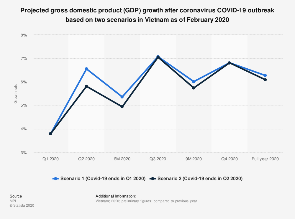 Statistic: Projected gross domestic product (GDP) growth after coronavirus COVID-19 outbreak based on two scenarios in Vietnam as of February 2020 | Statista