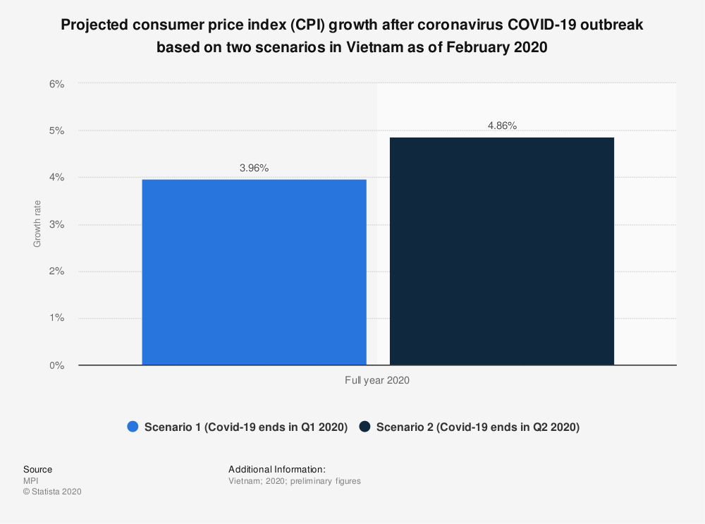 Statistic: Projected consumer price index (CPI) growth after coronavirus COVID-19 outbreak based on two scenarios in Vietnam as of February 2020 | Statista