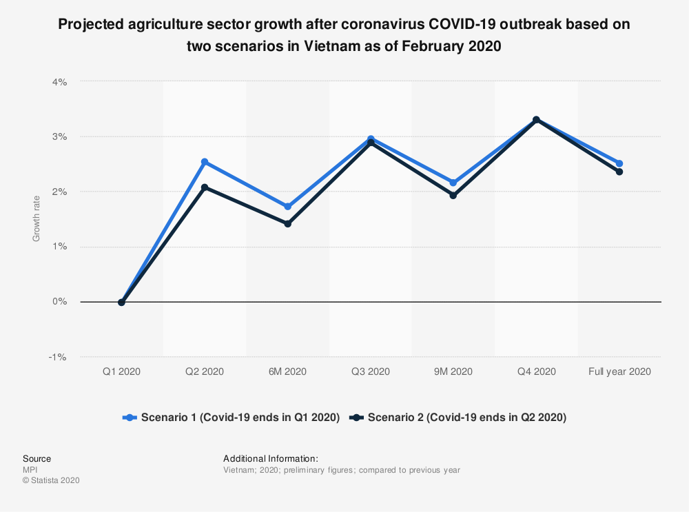 Statistic: Projected agriculture sector growth after coronavirus COVID-19 outbreak based on two scenarios in Vietnam as of February 2020 | Statista