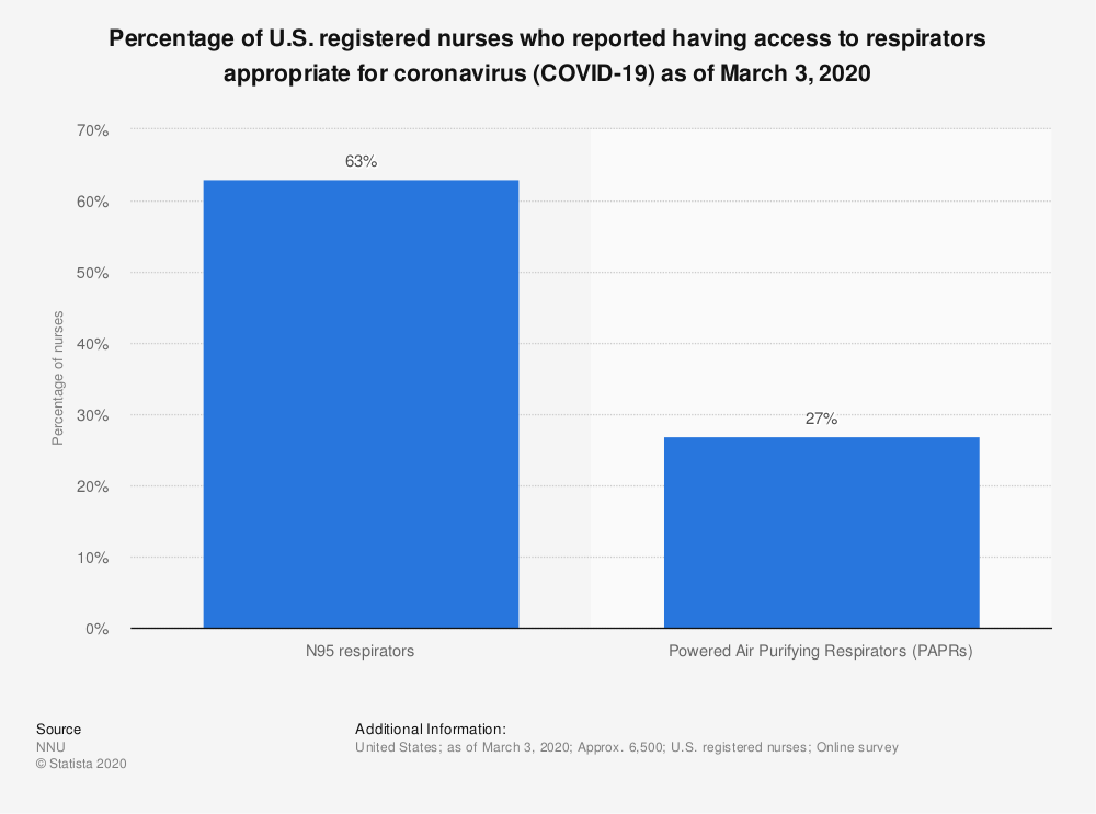 Statistic: Percentage of U.S. registered nurses who reported having access to respirators appropriate for coronavirus (COVID-19) as of March 3, 2020 | Statista