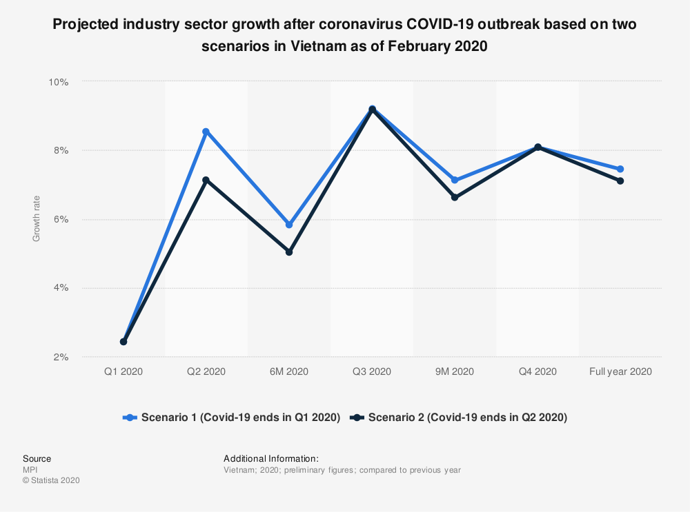 Statistic: Projected industry sector growth after coronavirus COVID-19 outbreak based on two scenarios in Vietnam as of February 2020 | Statista