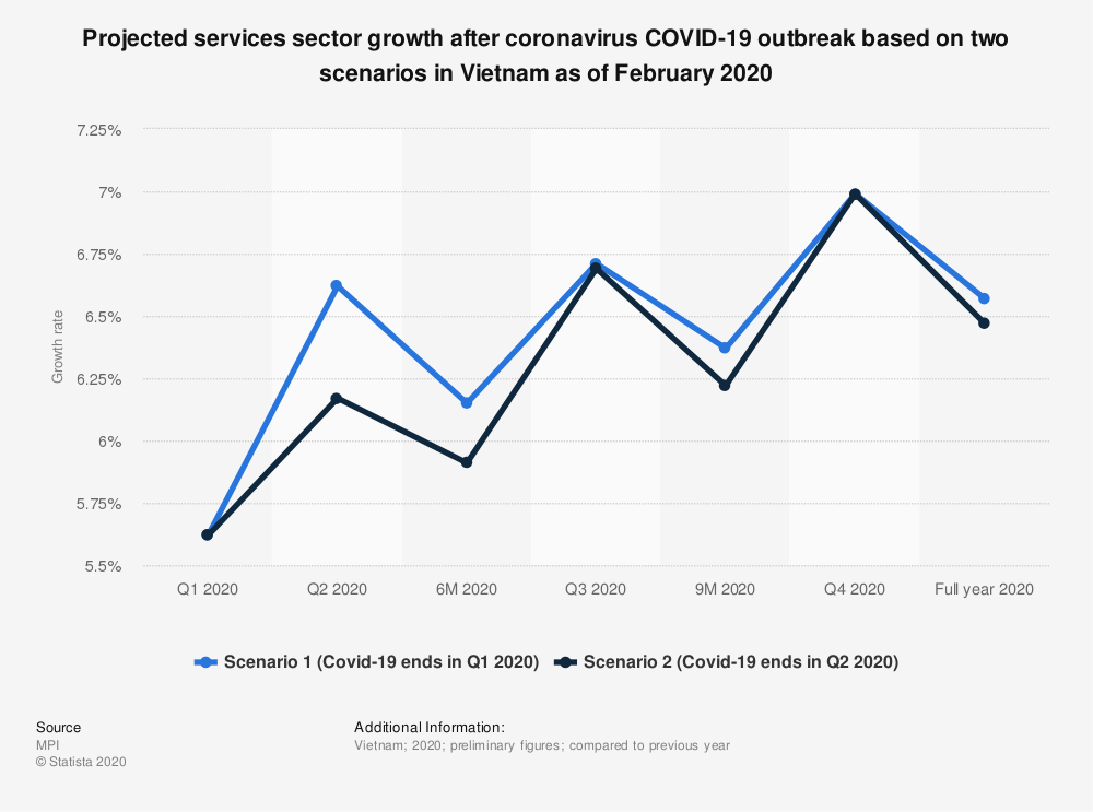 Statistic: Projected services sector growth after coronavirus COVID-19 outbreak based on two scenarios in Vietnam as of February 2020 | Statista