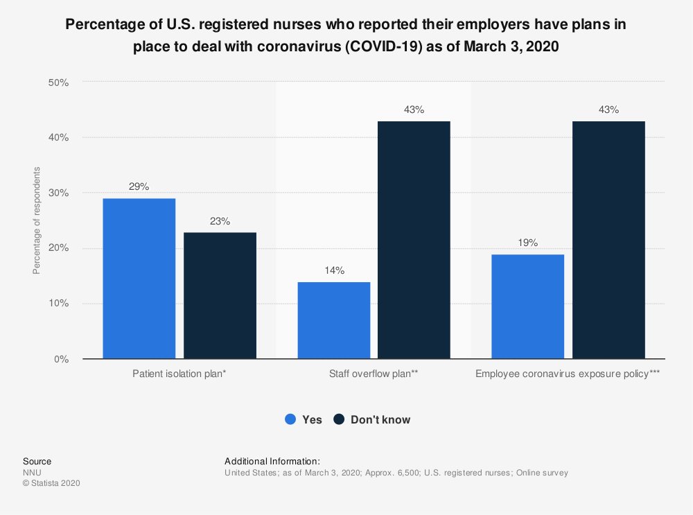 Statistic: Percentage of U.S. registered nurses who reported their employers have plans in place to deal with coronavirus (COVID-19) as of March 3, 2020 | Statista