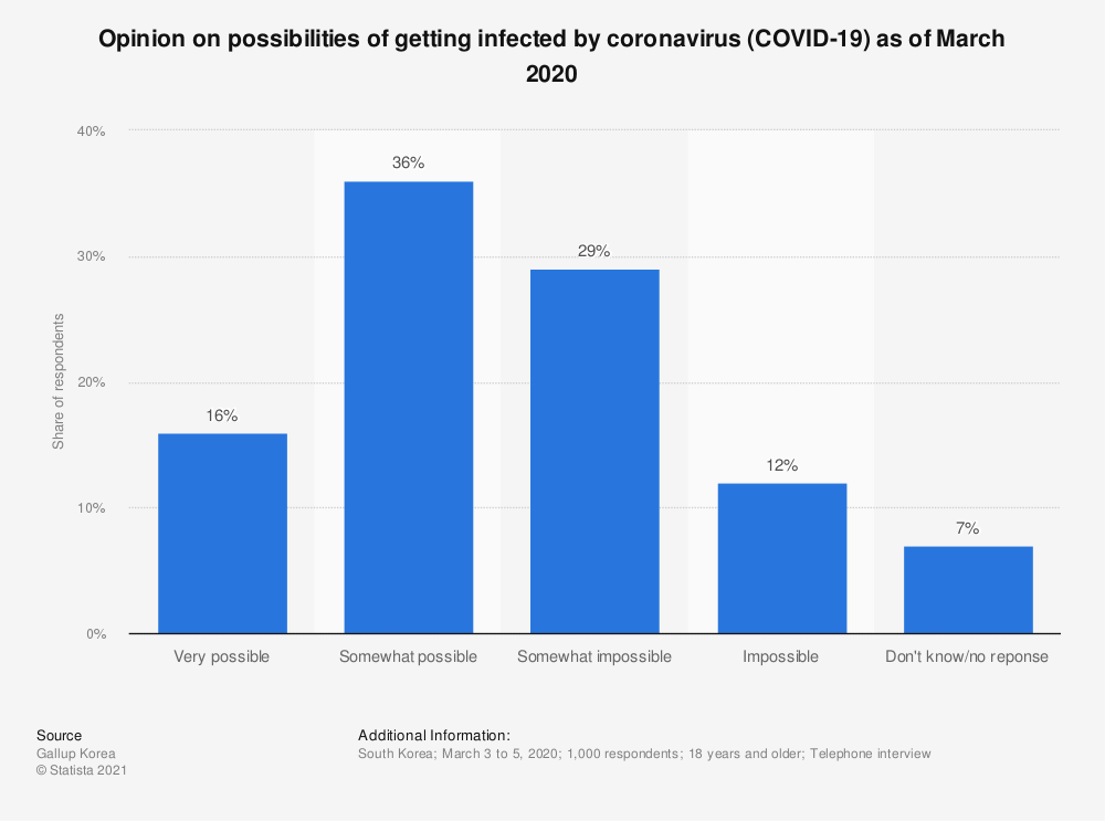 Statistic: Opinion on possibilities of getting infected by coronavirus (COVID-19) as of March 2020   Statista
