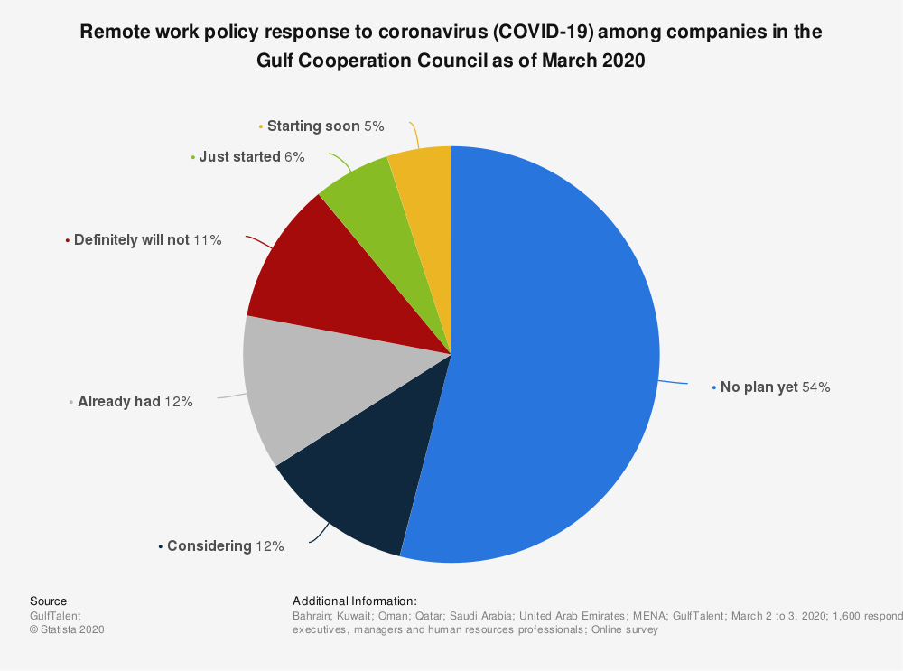 Statistic: Remote work policy response to coronavirus (COVID-19) among companies in the Gulf Cooperation Council as of March 2020 | Statista