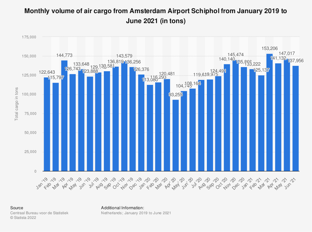Statistic: Monthly volume of air cargo from Amsterdam Airport Schiphol from January 2019 to July 2020 (in tons) | Statista