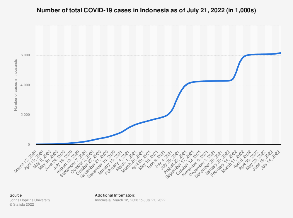 Indonesia Coronavirus Covid 19 Cases 2021 Statista