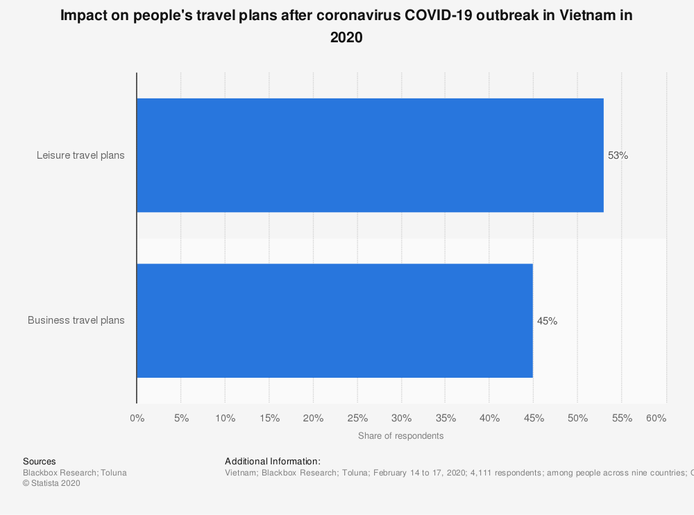 Statistic: Impact on people's travel plans after coronavirus COVID-19 outbreak in Vietnam in 2020 | Statista