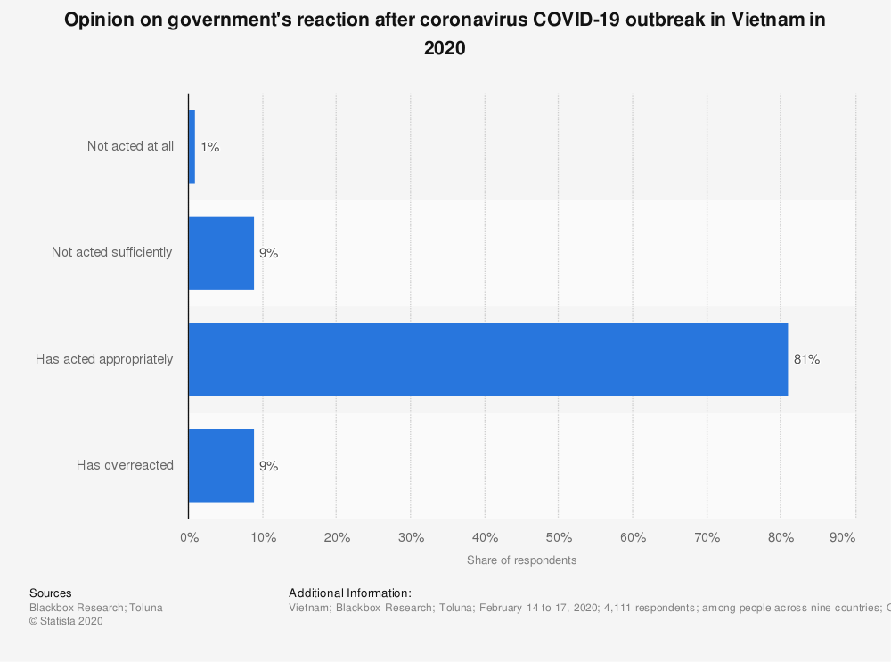 Statistic: Opinion on government's reaction after coronavirus COVID-19 outbreak in Vietnam in 2020 | Statista