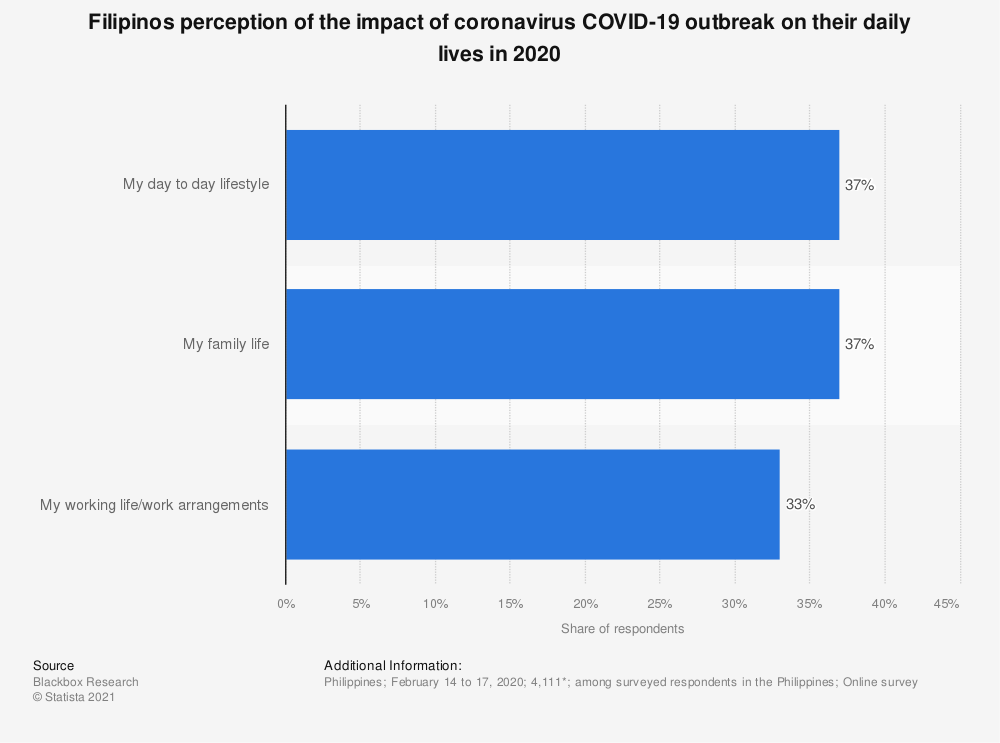 Statistic: Filipinos perception of the impact of coronavirus COVID-19 outbreak on their daily lives in 2020 | Statista