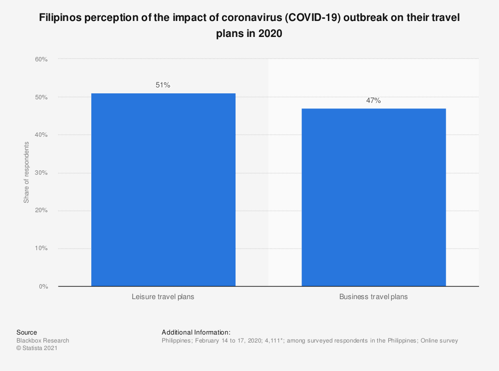 Statistic: Filipinos perception of the impact of coronavirus COVID-19 outbreak on their travel plans in 2020 | Statista