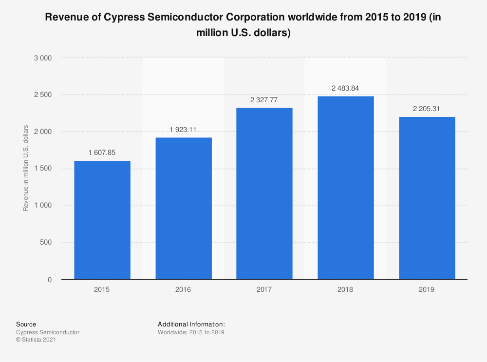 Statistic: Revenue of Cypress Semiconductor Corporation worldwide from 2015 to 2019 (in million U.S. dollars) | Statista