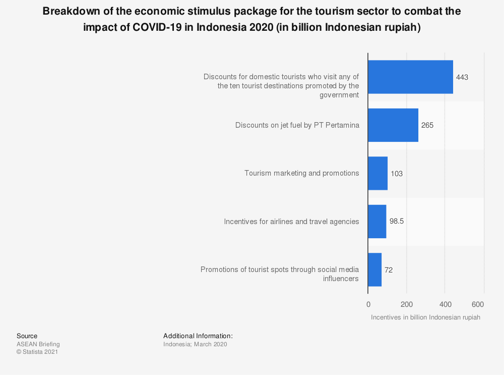 Statistic: Breakdown of the economic stimulus package for the tourism sector to combat the impact of SARS-CoV-2 in Indonesia 2020 (in billion Indonesian rupiah) | Statista