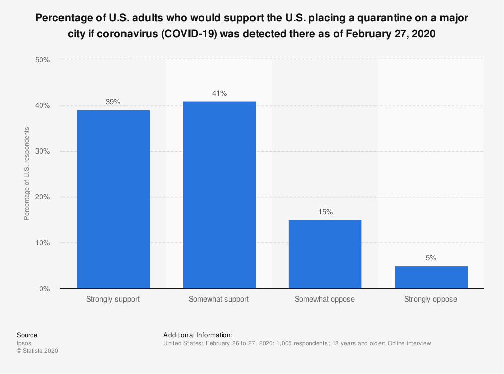 Statistic: Percentage of U.S. adults who would support the U.S. placing a quarantine on a major city if coronavirus (COVID-19) was detected there as of February 27, 2020 | Statista