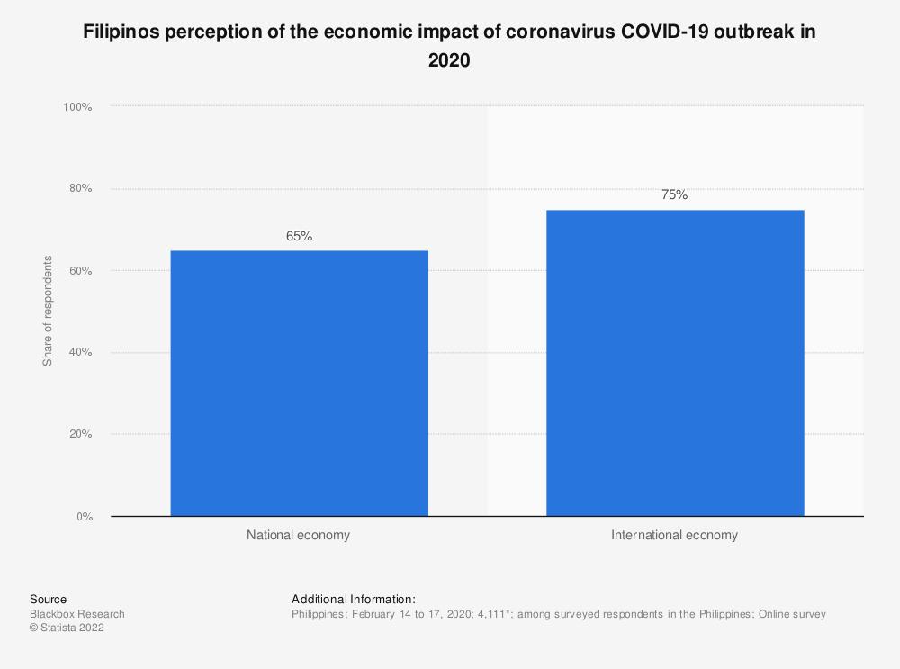 Statistic: Filipinos perception of the economic impact of coronavirus COVID-19 outbreak in 2020   Statista