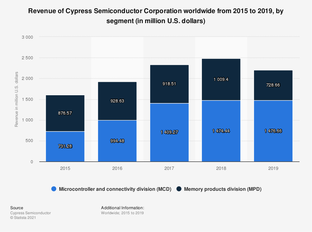 Statistic: Revenue of Cypress Semiconductor Corporation worldwide from 2015 to 2019, by segment (in million U.S. dollars) | Statista