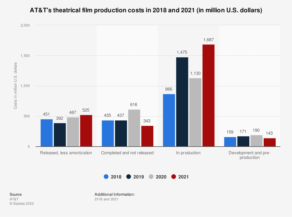 Statistic: AT&T's theatrical film production costs in 2018 and 2019 (in million U.S. dollars) | Statista