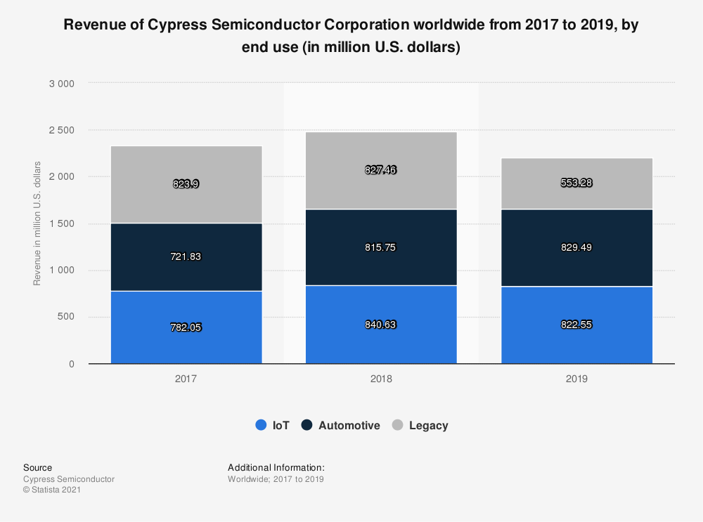 Statistic: Revenue of Cypress Semiconductor Corporation worldwide from 2017 to 2019, by end use (in million U.S. dollars) | Statista