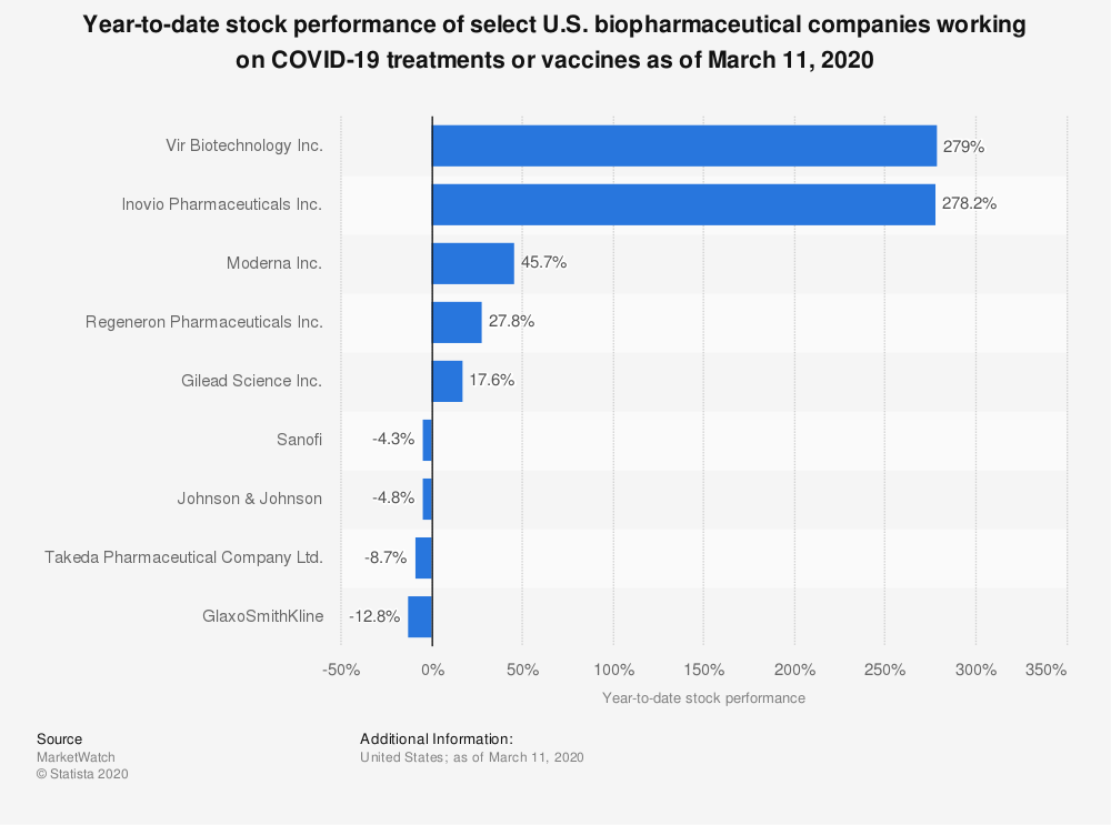 Statistic: Year-to-date stock performance of select U.S. biopharmaceutical companies working on COVID-19 treatments or vaccines as of March 11, 2020 | Statista