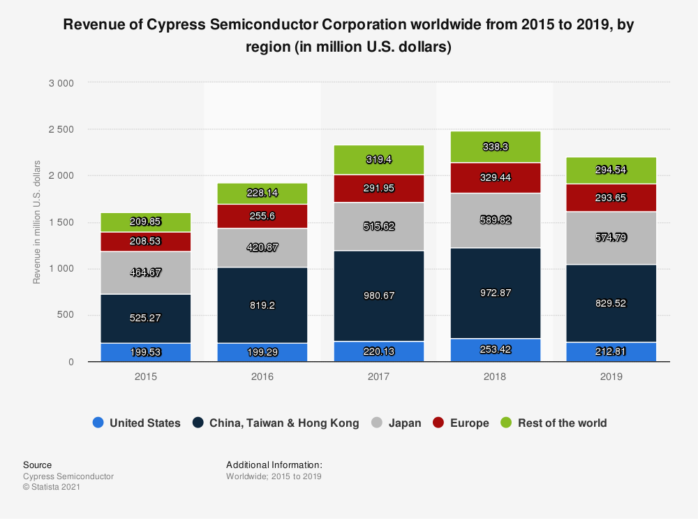 Statistic: Revenue of Cypress Semiconductor Corporation worldwide from 2015 to 2019, by region (in million U.S. dollars) | Statista