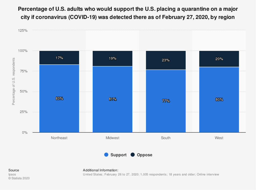 Statistic: Percentage of U.S. adults who would support the U.S. placing a quarantine on a major city if coronavirus (COVID-19) was detected there as of February 27, 2020, by region | Statista