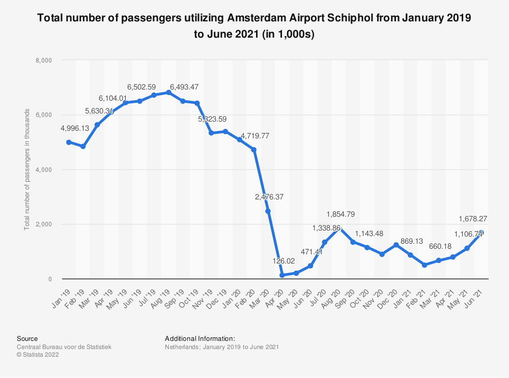 Statistic: Total number of passengers utilizing Amsterdam Airport Schiphol from January 2019 to April 2020 | Statista