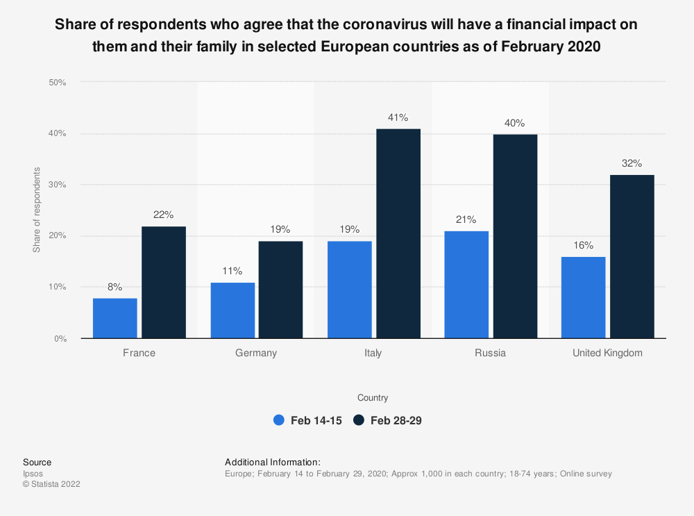 Statistic: Share of respondents who agree that the coronavirus will have a financial impact on them and their family in selected European countries as of February 2020 | Statista
