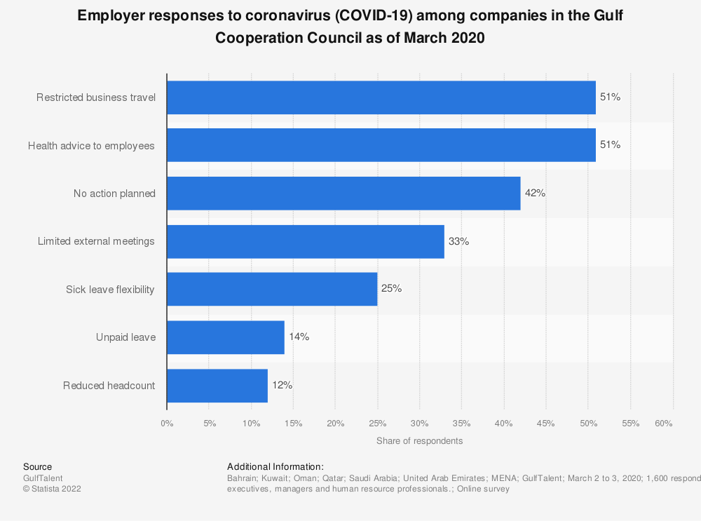 Statistic: Employer responses to coronavirus (COVID-19) among companies in the Gulf Cooperation Council as of March 2020 | Statista