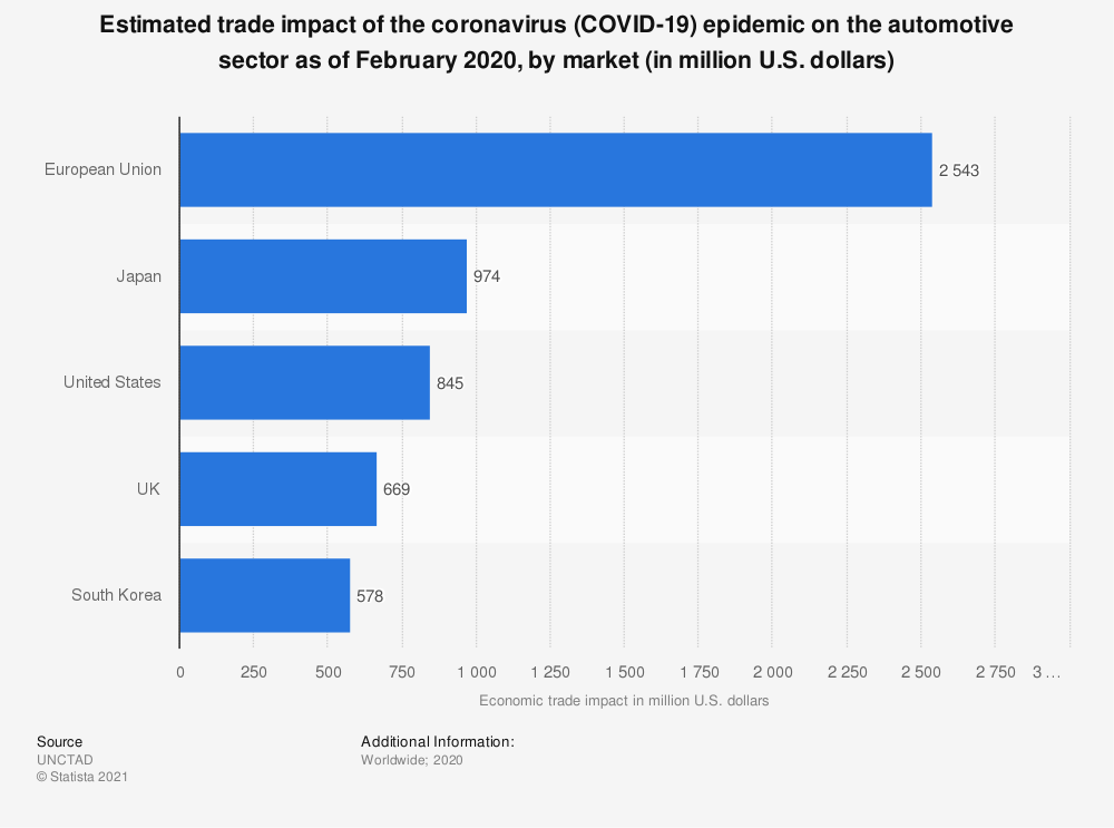 Statistic: Estimated trade impact of the coronavirus (COVID-19) epidemic on the automotive sector as of February 2020, by market (in million U.S. dollars) | Statista