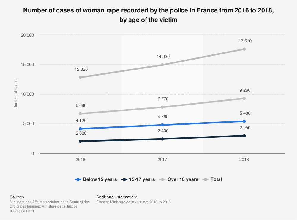 Statistic: Number of cases of woman rape recorded by the police in France from 2016 to 2018, by age of the victim   Statista