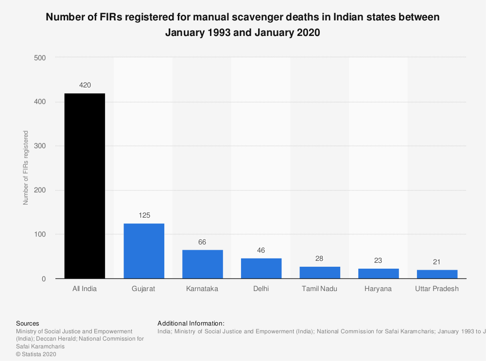 Statistic: Number of FIRs registered for manual scavenger deaths in Indian states between January 1993 and January 2020 | Statista
