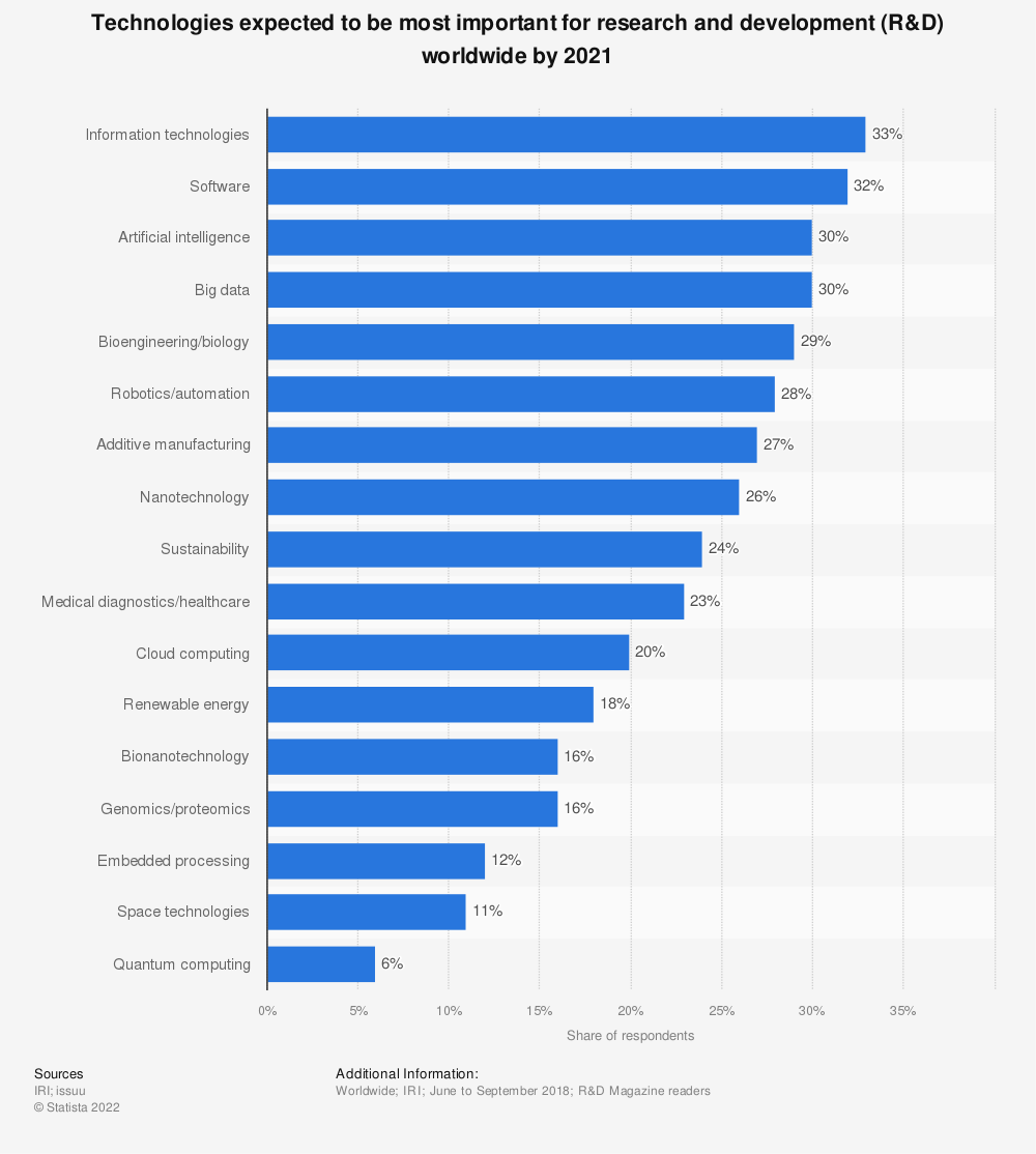 Statistic: Technologies expected to be most important for research and development (R&D) worldwide by 2021   Statista